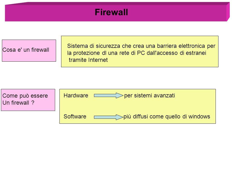 Firewall Sistema di sicurezza che crea una barriera elettronica per la protezione dl una rete di PC dall'accesso di estranei tramite Internet Cosa e'