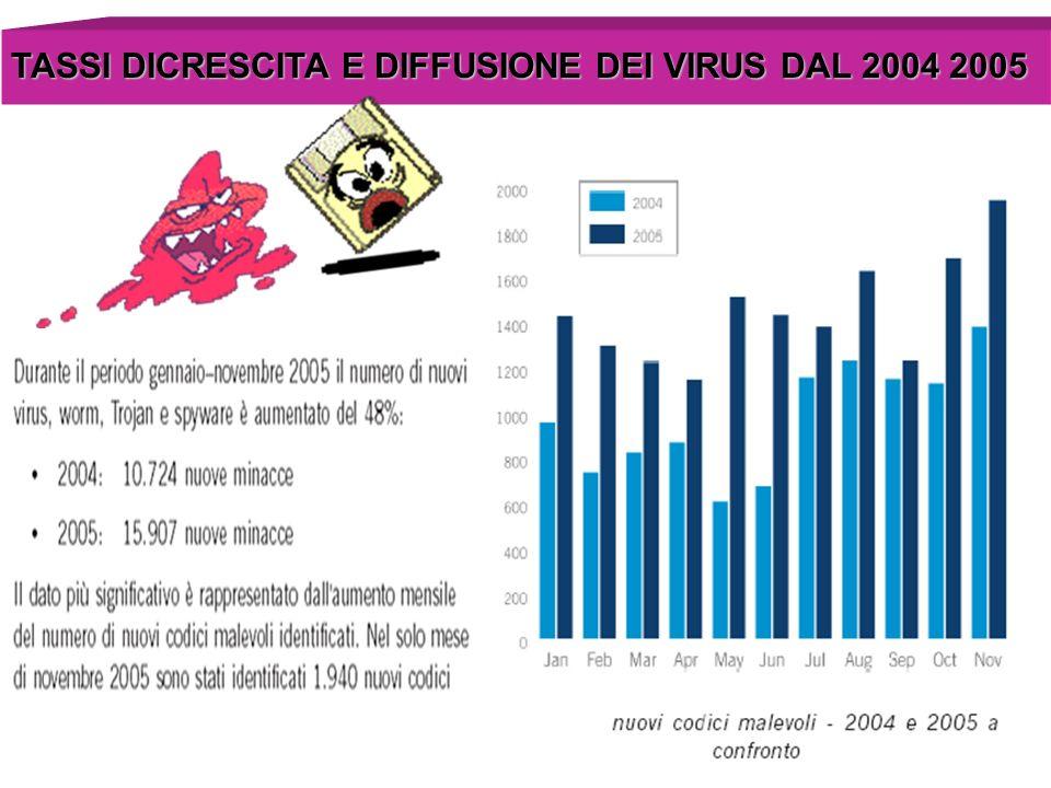 I 10 virus più diffusi nel 2005 Nel 2005 una mail su 44 in media conteneva un codice virale.