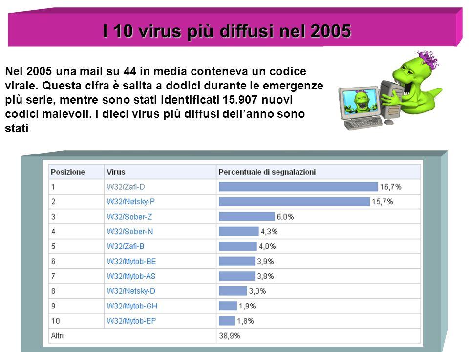 Spam & Antispam Come fa uno spammer ad avere il vostro indirizzo.
