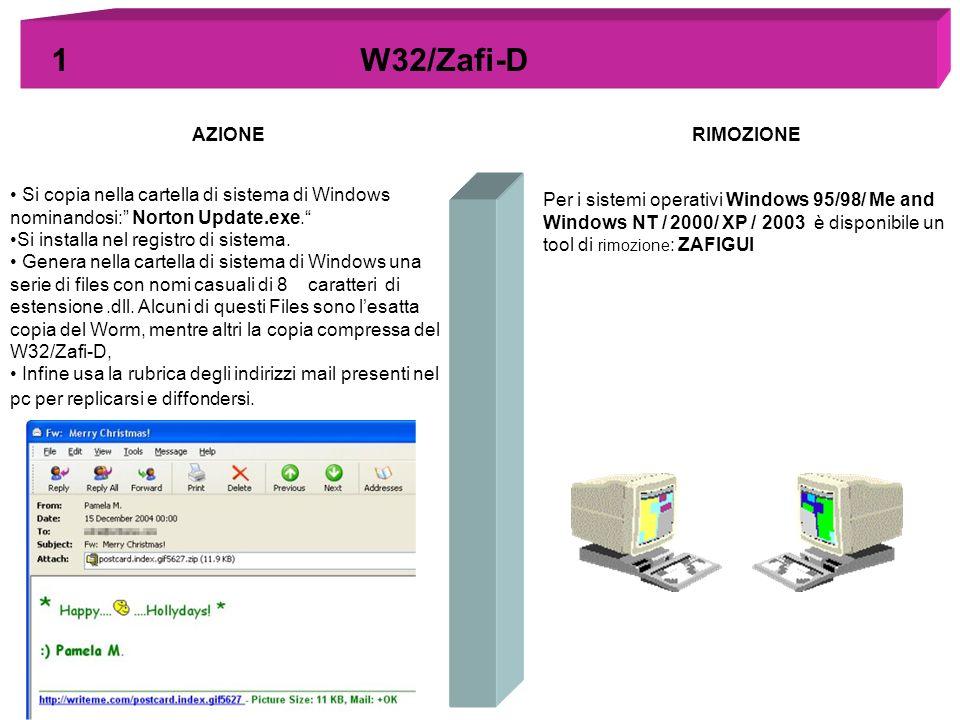 1 W32/Zafi-D Si copia nella cartella di sistema di Windows nominandosi: Norton Update.exe. Si installa nel registro di sistema. Genera nella cartella