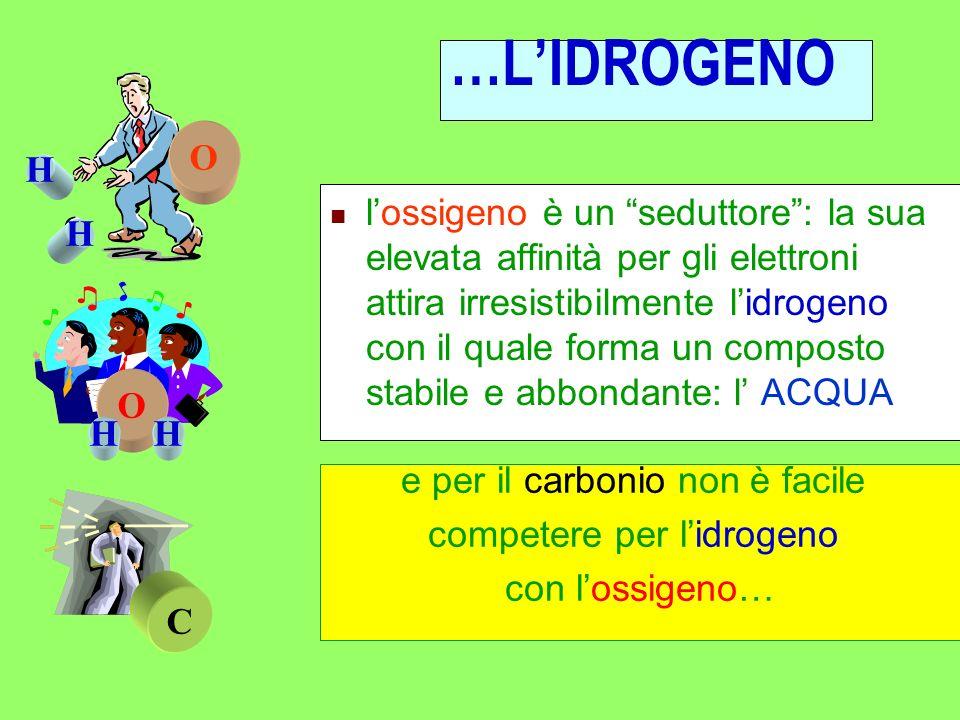 Lunione di atomi di carbonio e idrogeno richiede energia, mentre quella tra il carbonio e lossigeno libera energia LE MOLECOLE E LENERGIA la storia de