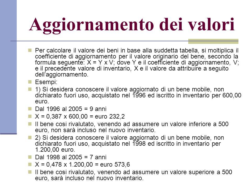 Per calcolare il valore dei beni in base alla suddetta tabella, si moltiplica il coefficiente di aggiornamento per il valore originario del bene, secondo la formula seguente: X = Y x V; dove Y e il coefficiente di aggiornamento, V; e il precedente valore di inventario, X e il valore da attribuire a seguito dellaggiornamento.