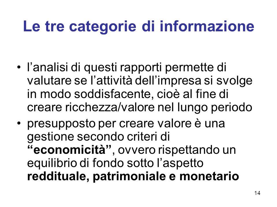 14 Le tre categorie di informazione lanalisi di questi rapporti permette di valutare se lattività dellimpresa si svolge in modo soddisfacente, cioè al