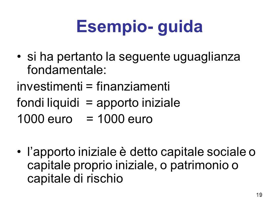 19 Esempio- guida si ha pertanto la seguente uguaglianza fondamentale: investimenti = finanziamenti fondi liquidi = apporto iniziale 1000 euro = 1000