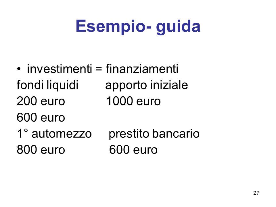 27 Esempio- guida investimenti = finanziamenti fondi liquidi apporto iniziale 200 euro 1000 euro 600 euro 1° automezzo prestito bancario 800 euro 600