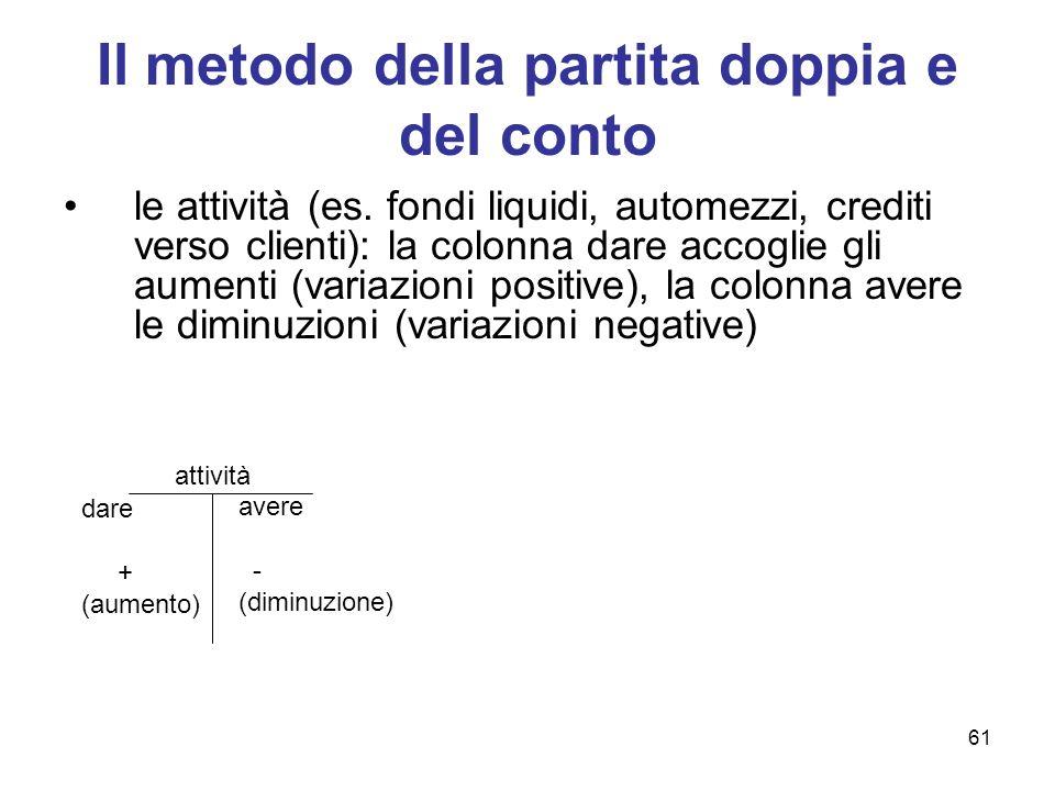 61 Il metodo della partita doppia e del conto le attività (es. fondi liquidi, automezzi, crediti verso clienti): la colonna dare accoglie gli aumenti