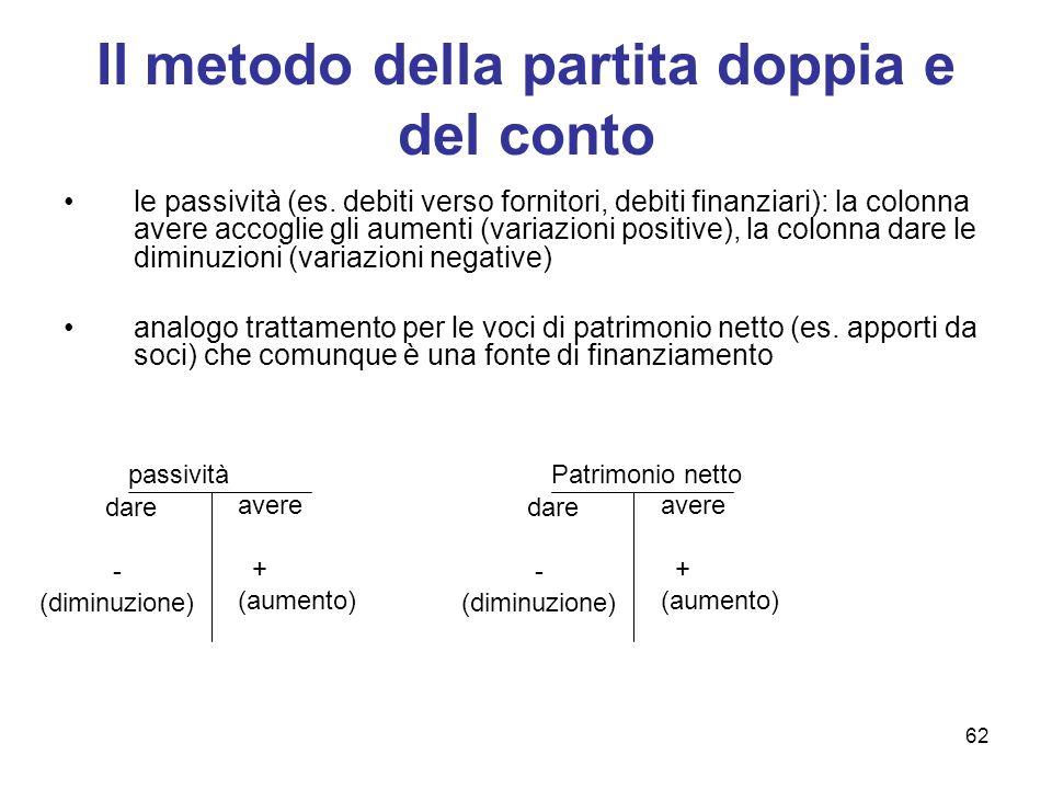 62 Il metodo della partita doppia e del conto le passività (es. debiti verso fornitori, debiti finanziari): la colonna avere accoglie gli aumenti (var