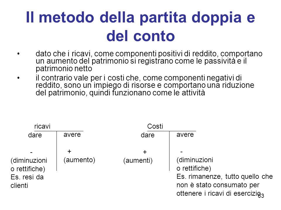 63 Il metodo della partita doppia e del conto dato che i ricavi, come componenti positivi di reddito, comportano un aumento del patrimonio si registra