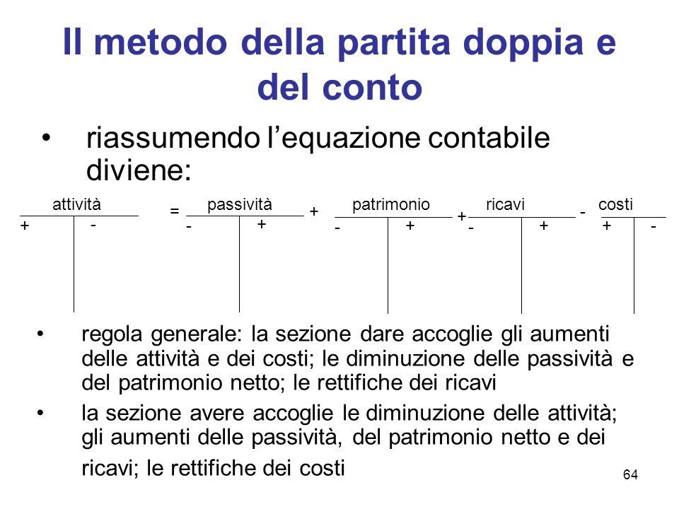 64 Il metodo della partita doppia e del conto riassumendo lequazione contabile diviene: attività + - = passività - + + - + - ++- patrimonioricavicosti