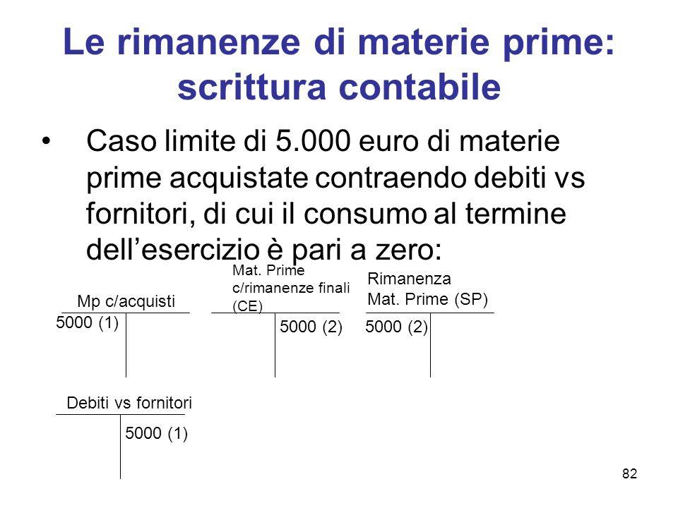 82 Le rimanenze di materie prime: scrittura contabile Caso limite di 5.000 euro di materie prime acquistate contraendo debiti vs fornitori, di cui il
