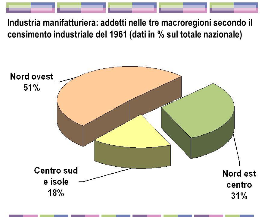 Industria manifatturiera: addetti nelle tre macroregioni secondo il censimento industriale del 1961 (dati in % sul totale nazionale)