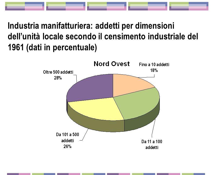 Industria manifatturiera: addetti per dimensioni dellunità locale secondo il censimento industriale del 1961 (dati in percentuale)