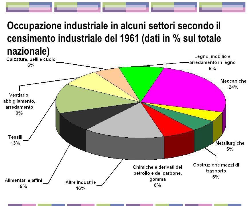 Occupazione industriale in alcuni settori secondo il censimento industriale del 1961 (dati in % sul totale nazionale)