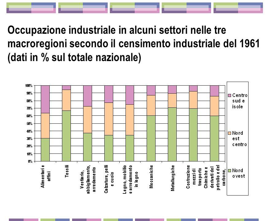 Occupazione industriale in alcuni settori nelle tre macroregioni secondo il censimento industriale del 1961 (dati in % sul totale nazionale)
