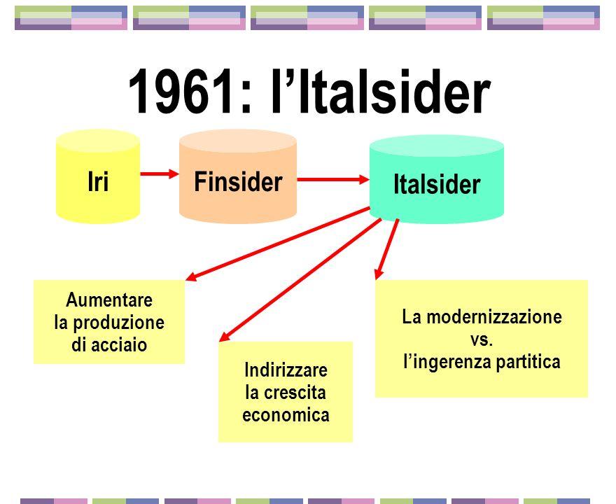 1961: lItalsider IriFinsider Italsider Aumentare la produzione di acciaio Indirizzare la crescita economica La modernizzazione vs. lingerenza partitic
