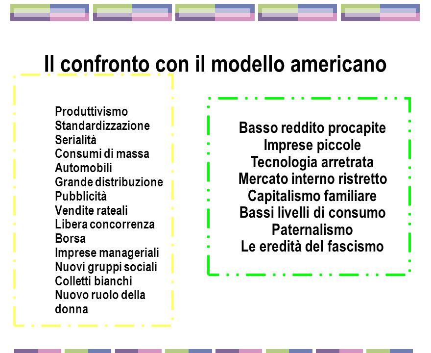 Il confronto con il modello americano Produttivismo Standardizzazione Serialità Consumi di massa Automobili Grande distribuzione Pubblicità Vendite ra