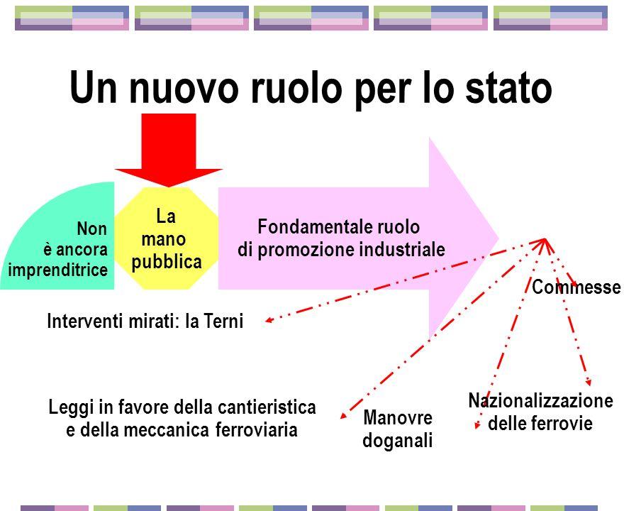 Un nuovo ruolo per lo stato La mano pubblica Non è ancora imprenditrice Fondamentale ruolo di promozione industriale Interventi mirati: la Terni Manov