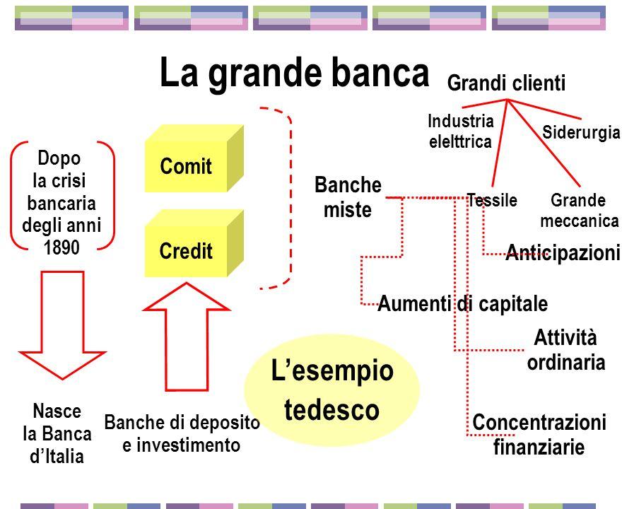 La grande banca Dopo la crisi bancaria degli anni 1890 Nasce la Banca dItalia Comit Credit Banche di deposito e investimento Banche miste Grandi clien