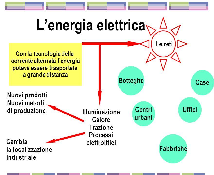 Lenergia elettrica Con la tecnologia della corrente alternata lenergia poteva essere trasportata a grande distanza Le reti Centri urbani Fabbriche Bot
