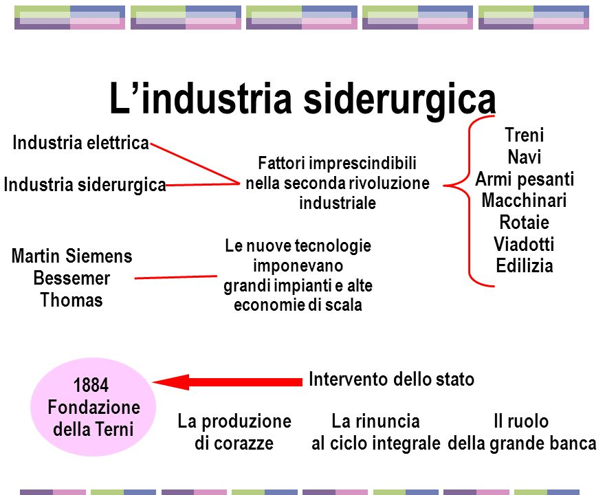 1961: lItalsider IriFinsider Italsider Aumentare la produzione di acciaio Indirizzare la crescita economica La modernizzazione vs.