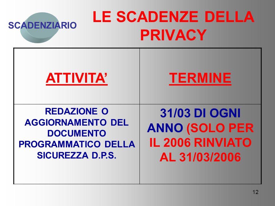 12 ATTIVITATERMINE REDAZIONE O AGGIORNAMENTO DEL DOCUMENTO PROGRAMMATICO DELLA SICUREZZA D.P.S.