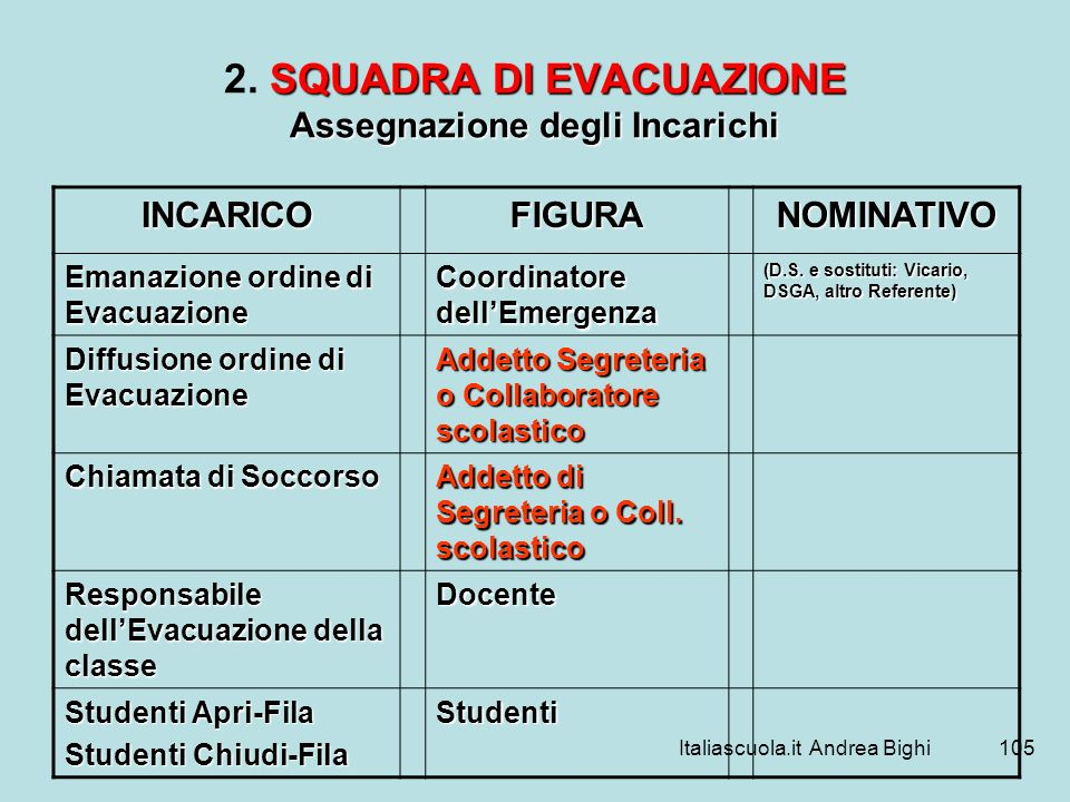 Italiascuola.it Andrea Bighi105 SQUADRA DI EVACUAZIONE Assegnazione degli Incarichi 2. SQUADRA DI EVACUAZIONE Assegnazione degli Incarichi INCARICOFIG