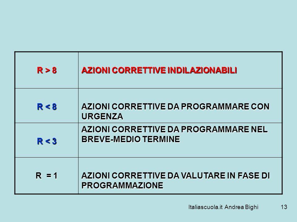 Italiascuola.it Andrea Bighi13 R > 8 AZIONI CORRETTIVE INDILAZIONABILI R < 8 AZIONI CORRETTIVE DA PROGRAMMARE CON URGENZA R < 3 AZIONI CORRETTIVE DA P
