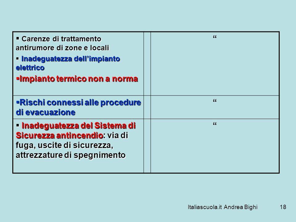 Italiascuola.it Andrea Bighi18 Carenze di trattamento antirumore di zone e locali Carenze di trattamento antirumore di zone e locali Inadeguatezza del