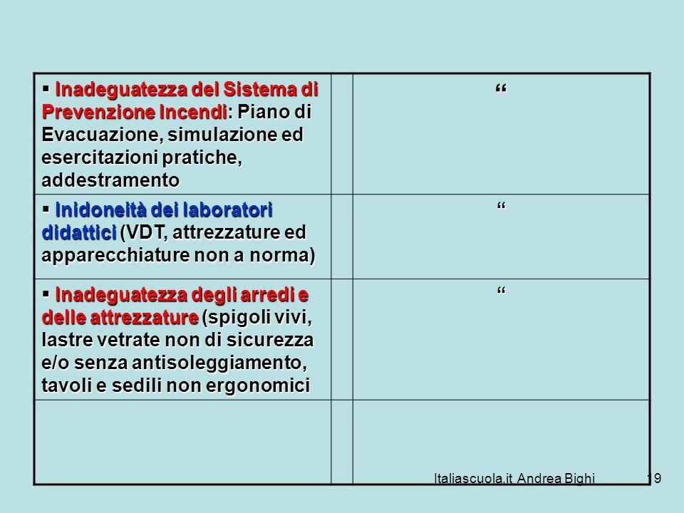 Italiascuola.it Andrea Bighi19 Inadeguatezza del Sistema di Prevenzione Incendi: Piano di Evacuazione, simulazione ed esercitazioni pratiche, addestra