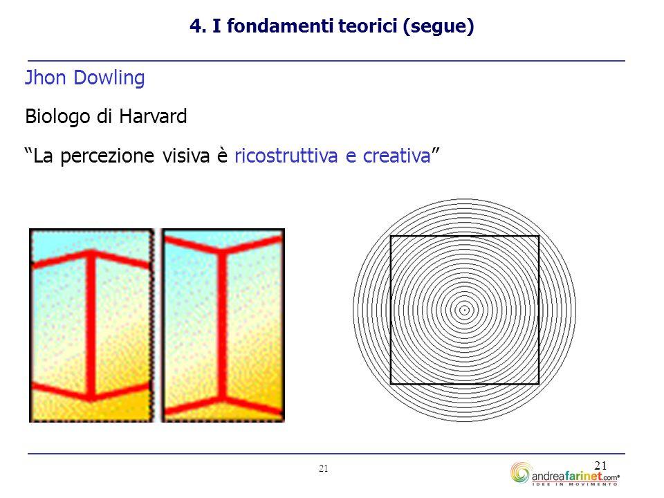 21 Jhon Dowling Biologo di Harvard La percezione visiva è ricostruttiva e creativa 4.