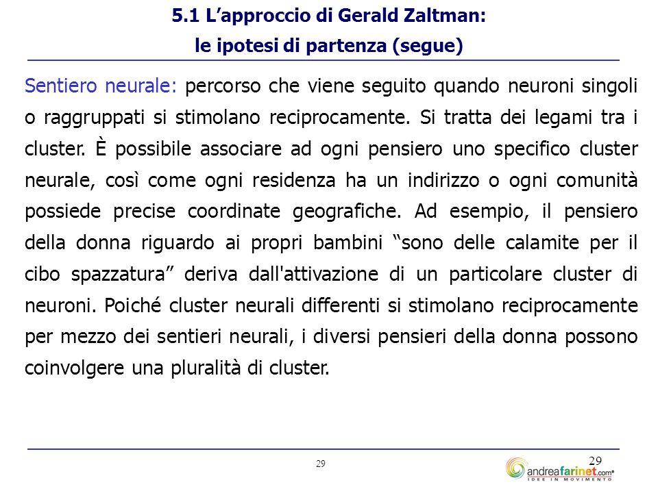 29 Sentiero neurale: percorso che viene seguito quando neuroni singoli o raggruppati si stimolano reciprocamente.
