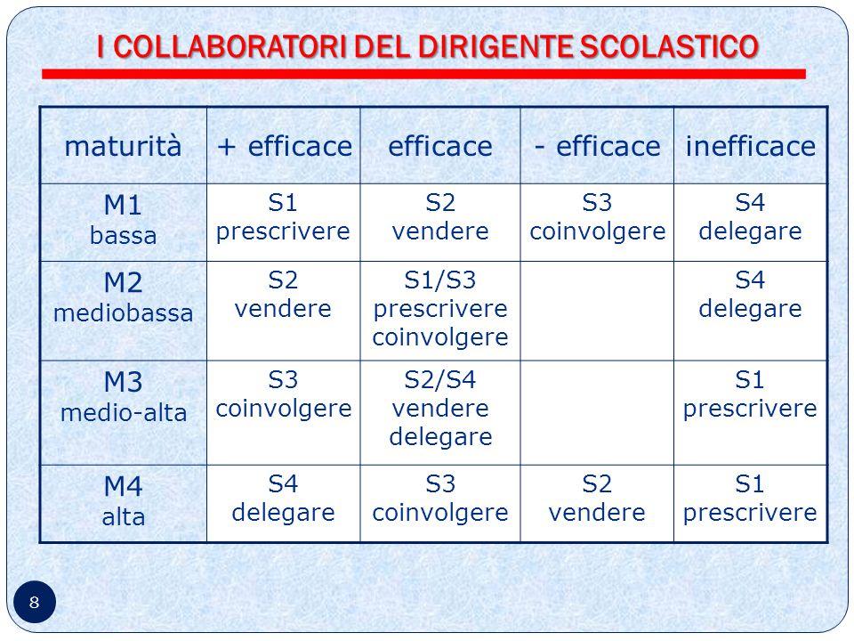 8 maturità+ efficaceefficace- efficaceinefficace M1 bassa S1 prescrivere S2 vendere S3 coinvolgere S4 delegare M2 mediobassa S2 vendere S1/S3 prescrivere coinvolgere S4 delegare M3 medio-alta S3 coinvolgere S2/S4 vendere delegare S1 prescrivere M4 alta S4 delegare S3 coinvolgere S2 vendere S1 prescrivere I COLLABORATORI DEL DIRIGENTE SCOLASTICO