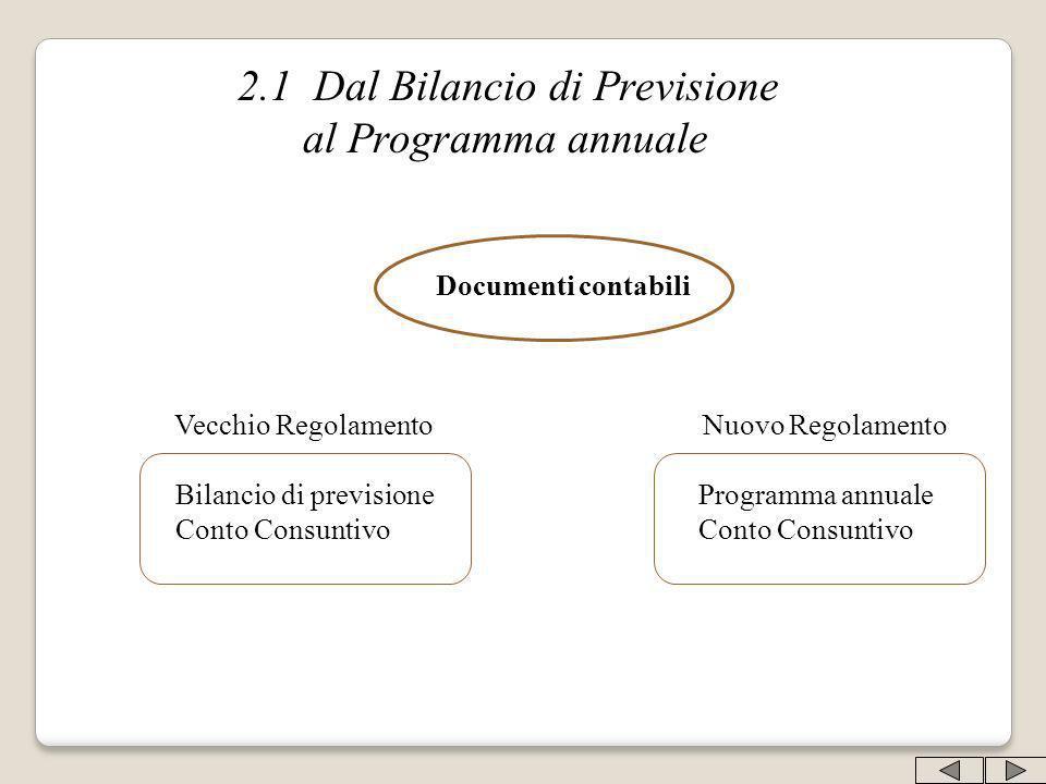 2.1 Dal Bilancio di Previsione al Programma annuale Documenti contabili Vecchio Regolamento Nuovo Regolamento Bilancio di previsione Programma annuale