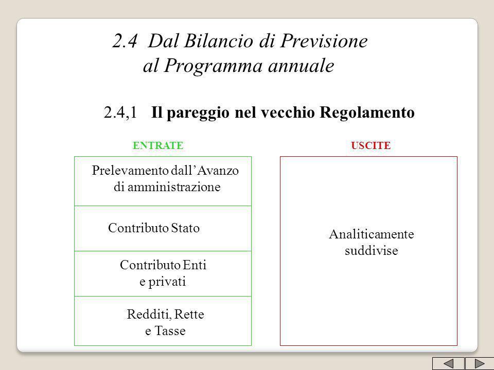 2.4 Dal Bilancio di Previsione al Programma annuale 2.4,1 Il pareggio nel vecchio Regolamento ENTRATEUSCITE Analiticamente suddivise Contributo Stato