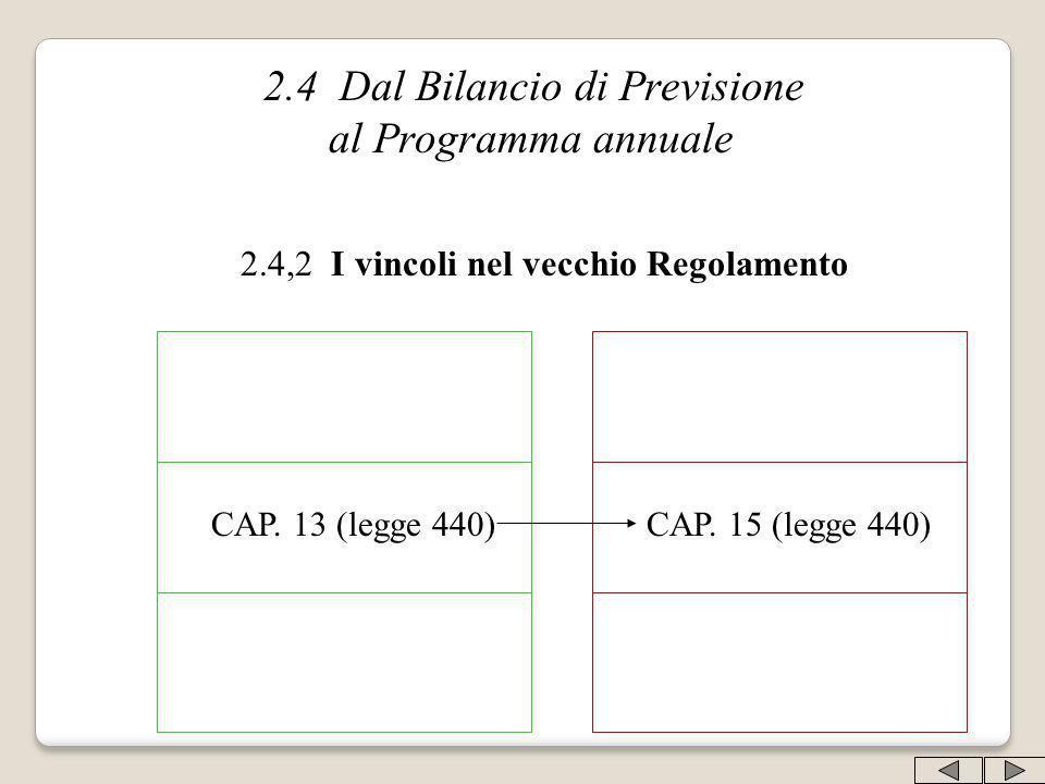 2.4 Dal Bilancio di Previsione al Programma annuale 2.4,2 I vincoli nel vecchio Regolamento CAP. 13 (legge 440)CAP. 15 (legge 440)