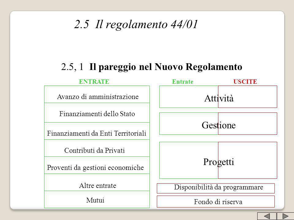 2.5 Il regolamento 44/01 2.5, 1 Il pareggio nel Nuovo Regolamento ENTRATE Avanzo di amministrazione Finanziamenti dello Stato Finanziamenti da Enti Te