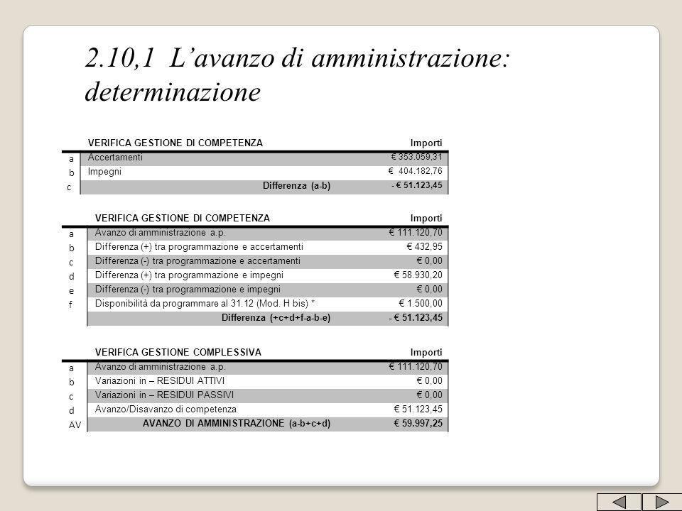 2.10,1 Lavanzo di amministrazione: determinazione VERIFICA GESTIONE DI COMPETENZA Importi a Accertamenti 353.059,31 b Impegni 404.182,76 c Differenza