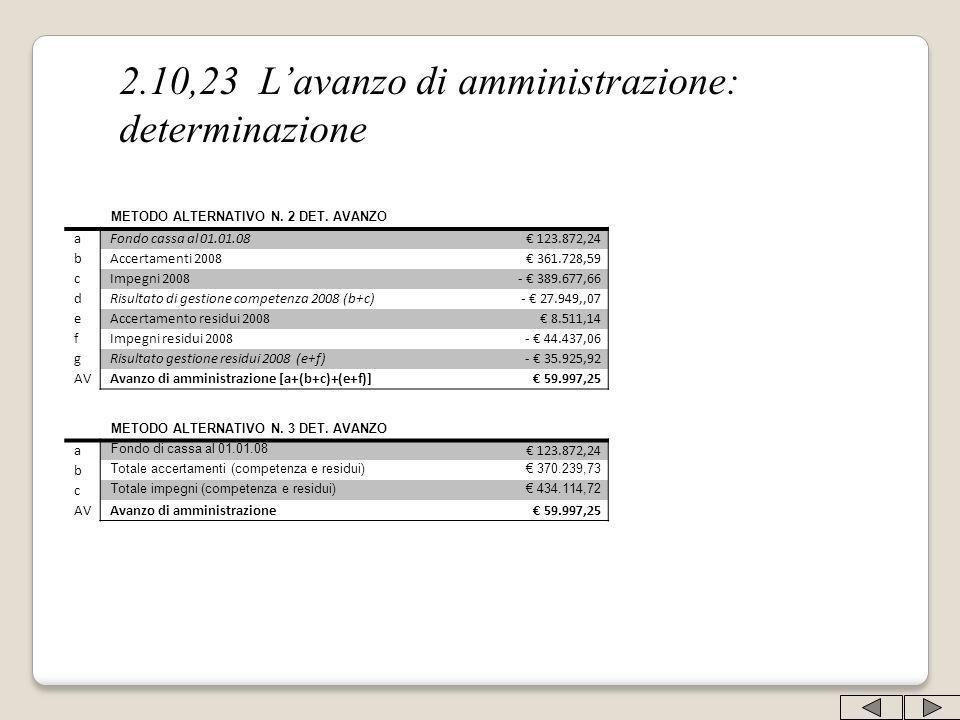2.10,23 Lavanzo di amministrazione: determinazione METODO ALTERNATIVO N. 2 DET. AVANZO a Fondo cassa al 01.01.08 123.872,24 b Accertamenti 2008 361.72