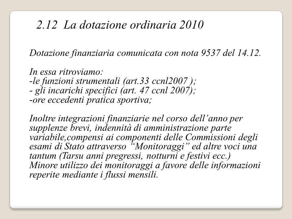 Dotazione finanziaria comunicata con nota 9537 del 14.12. In essa ritroviamo: -le funzioni strumentali (art.33 ccnl2007 ); - gli incarichi specifici (