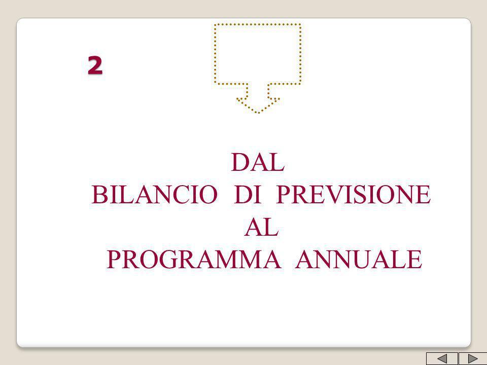 2 DAL BILANCIO DI PREVISIONE AL PROGRAMMA ANNUALE