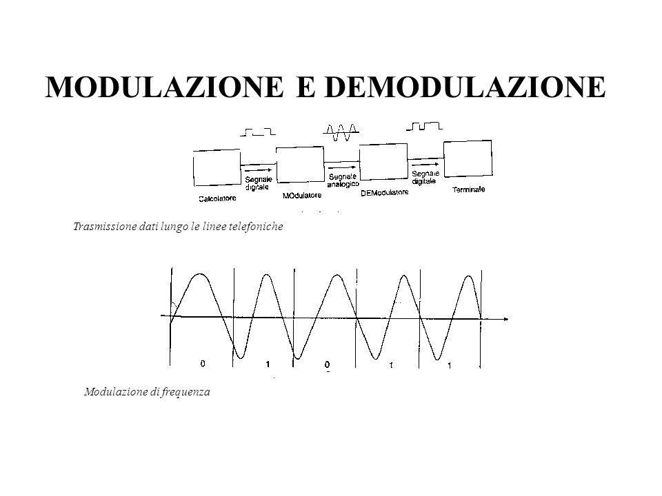 MODULAZIONE E DEMODULAZIONE Trasmissione dati lungo le linee telefoniche Modulazione di frequenza