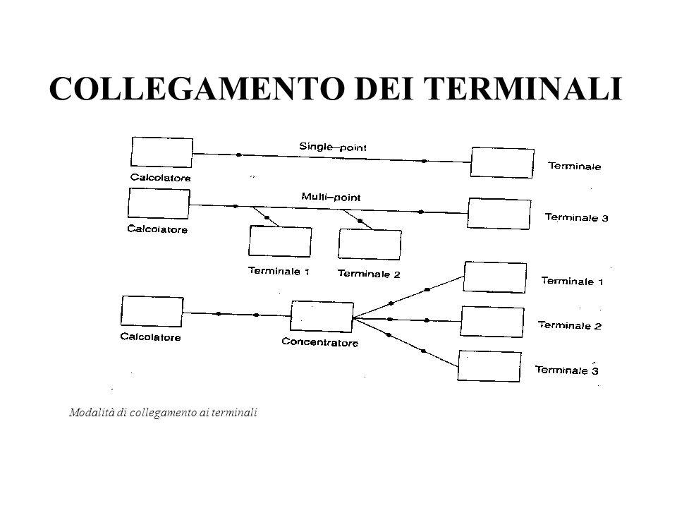 COLLEGAMENTO DEI TERMINALI Modalità di collegamento ai terminali