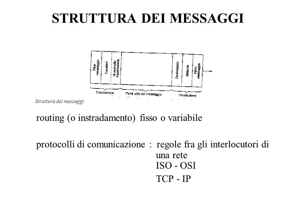 STRUTTURA DEI MESSAGGI routing (o instradamento) fisso o variabile protocolli di comunicazione : regole fra gli interlocutori di una rete ISO - OSI TCP - IP Struttura dei messaggi