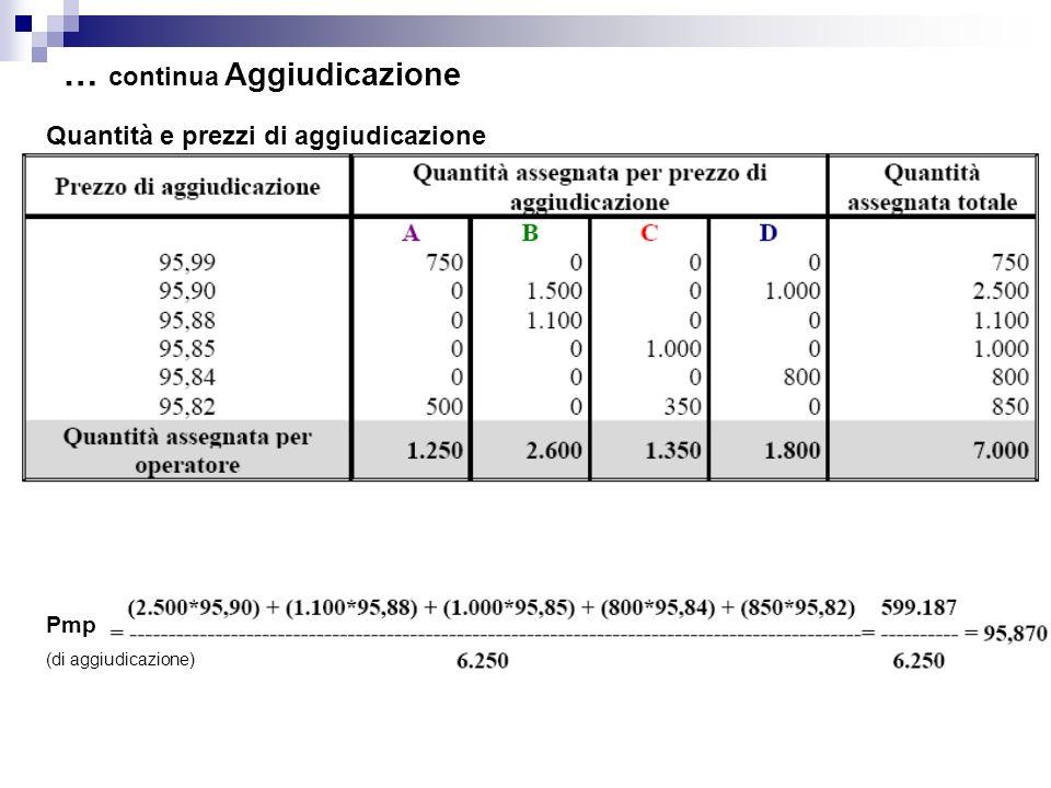 … continua Aggiudicazione Quantità e prezzi di aggiudicazione Pmp (di aggiudicazione)