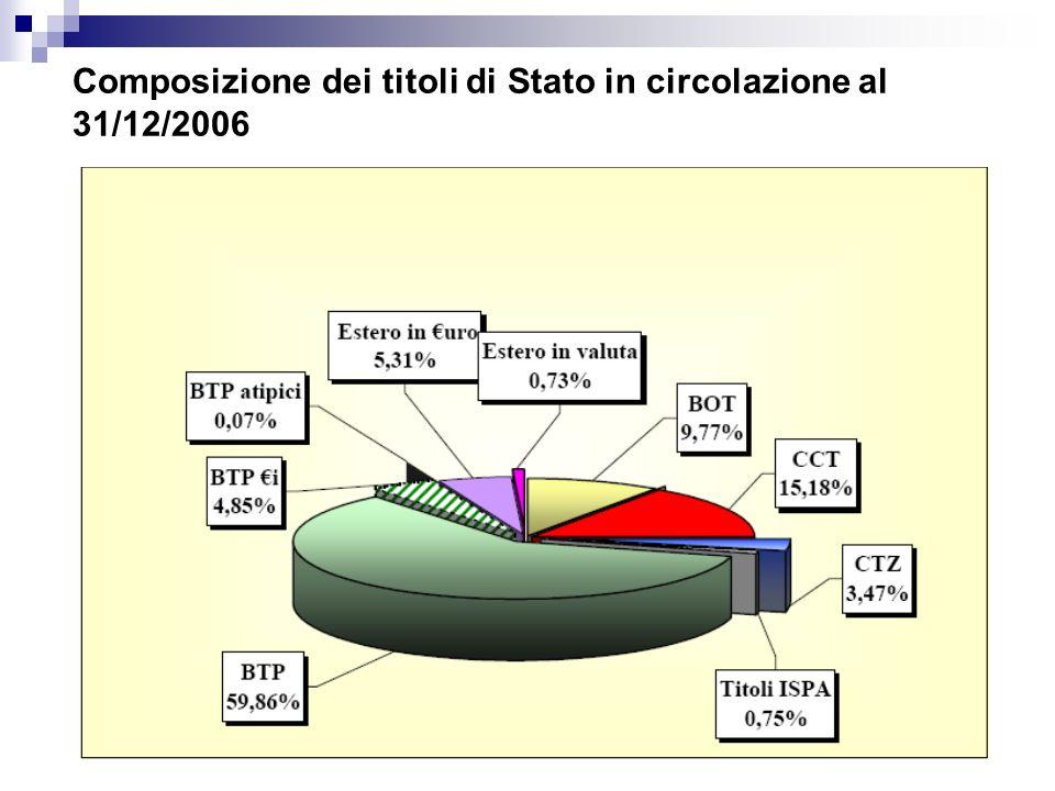 Composizione dei titoli di Stato in circolazione al 31/12/2006