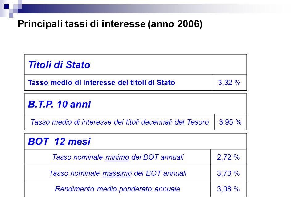 Principali tassi di interesse (anno 2006) Titoli di Stato Tasso medio di interesse dei titoli di Stato3,32 % B.T.P.