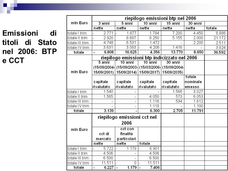 Emissioni di titoli di Stato nel 2006: BTP e CCT