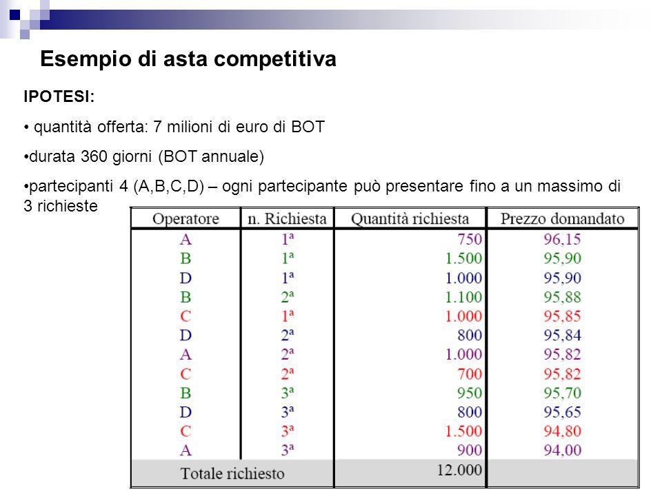 Esempio di asta competitiva IPOTESI: quantità offerta: 7 milioni di euro di BOT durata 360 giorni (BOT annuale) partecipanti 4 (A,B,C,D) – ogni partecipante può presentare fino a un massimo di 3 richieste