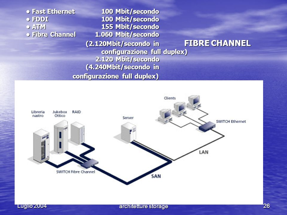 Luglio 2004 NAS VS SAN - Le nuove architetture storage26 Fast Ethernet100 Mbit/secondo FDDI100 Mbit/secondo ATM155 Mbit/secondo Fibre Channel 1.060 Mb