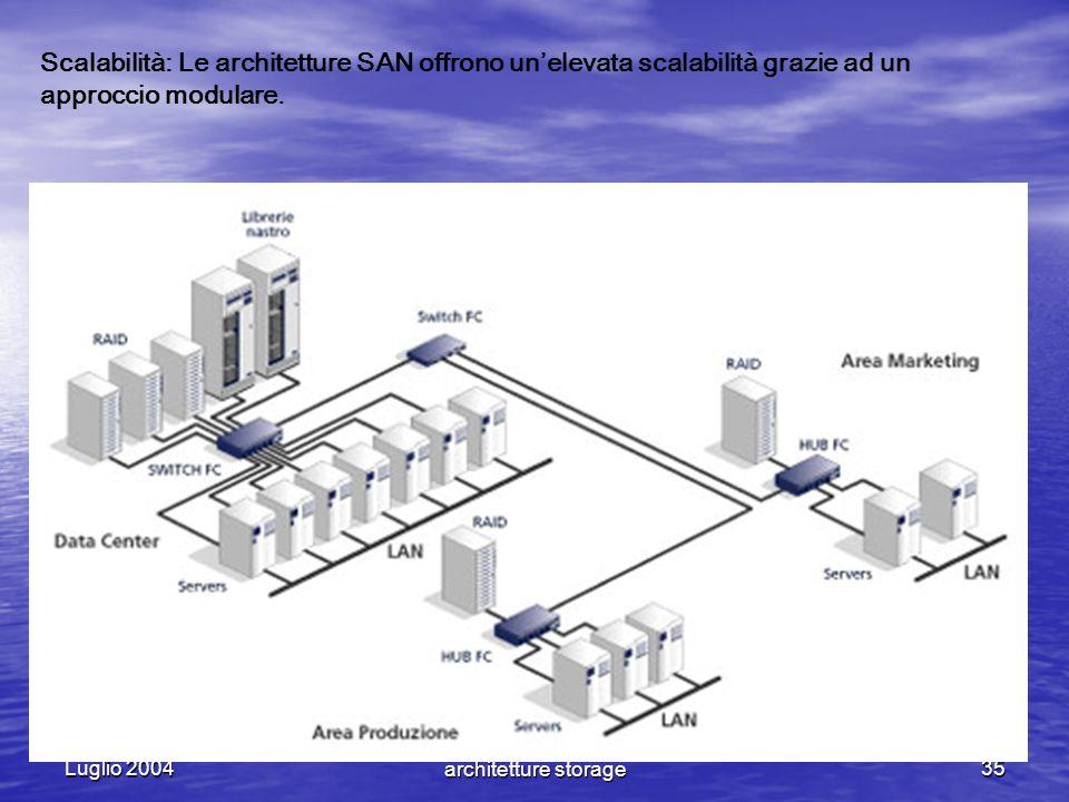 Luglio 2004 NAS VS SAN - Le nuove architetture storage35 Scalabilità: Le architetture SAN offrono unelevata scalabilità grazie ad un approccio modular